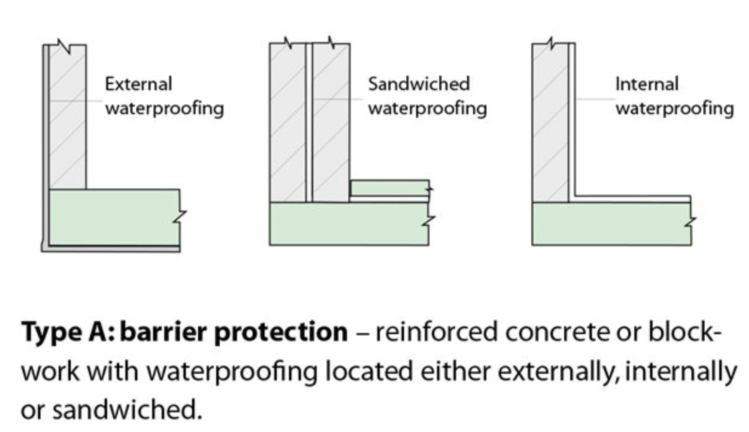 Type A: Barrier Protection