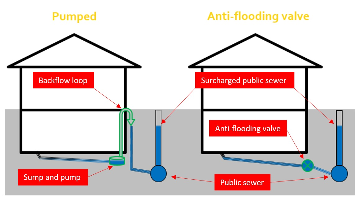 Figure 1: The two options recommended by Approved Document H and BS EN 12056 to prevent sewer flooding.