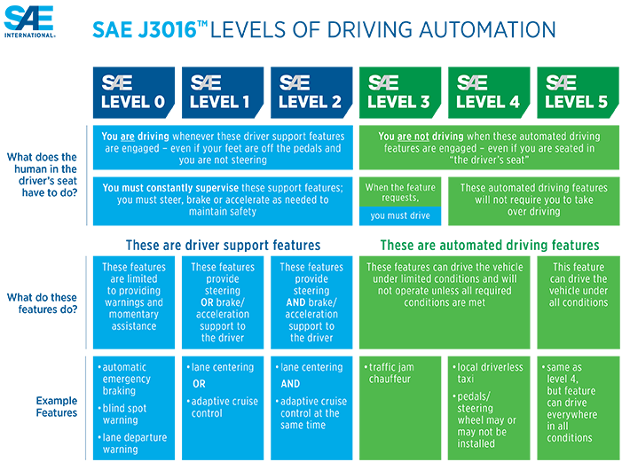 Figure 9 – SAE Levels of Driving Automation