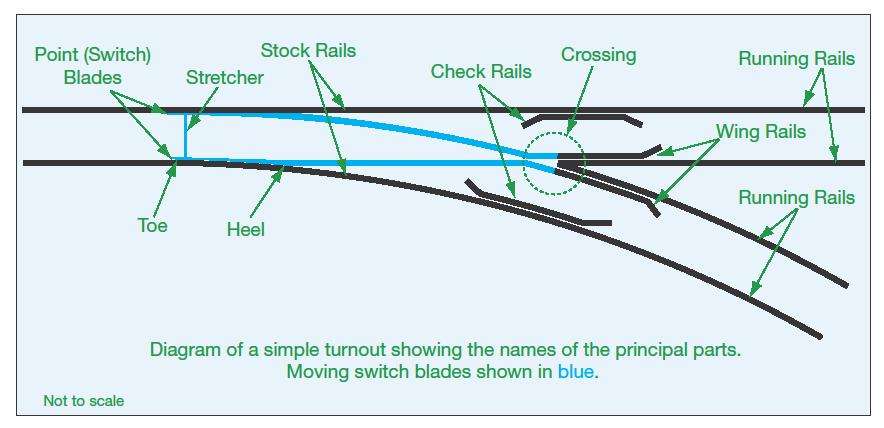 The parts comprising points and railway terminology Moving sections shown in blue