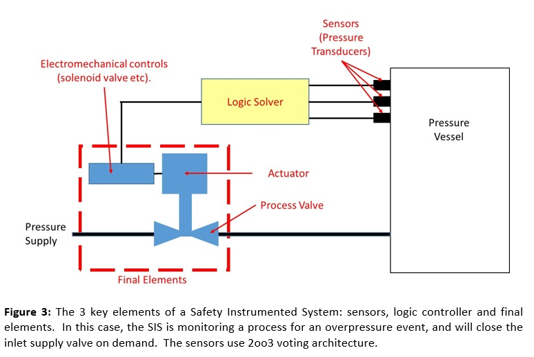 The Key Elements of a Safety Instrumented System